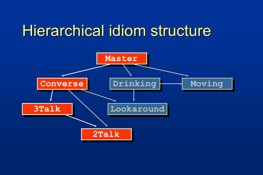Hierarchical idiom structure Lookaround Master Converse Drinking Moving 3Talk 2Talk