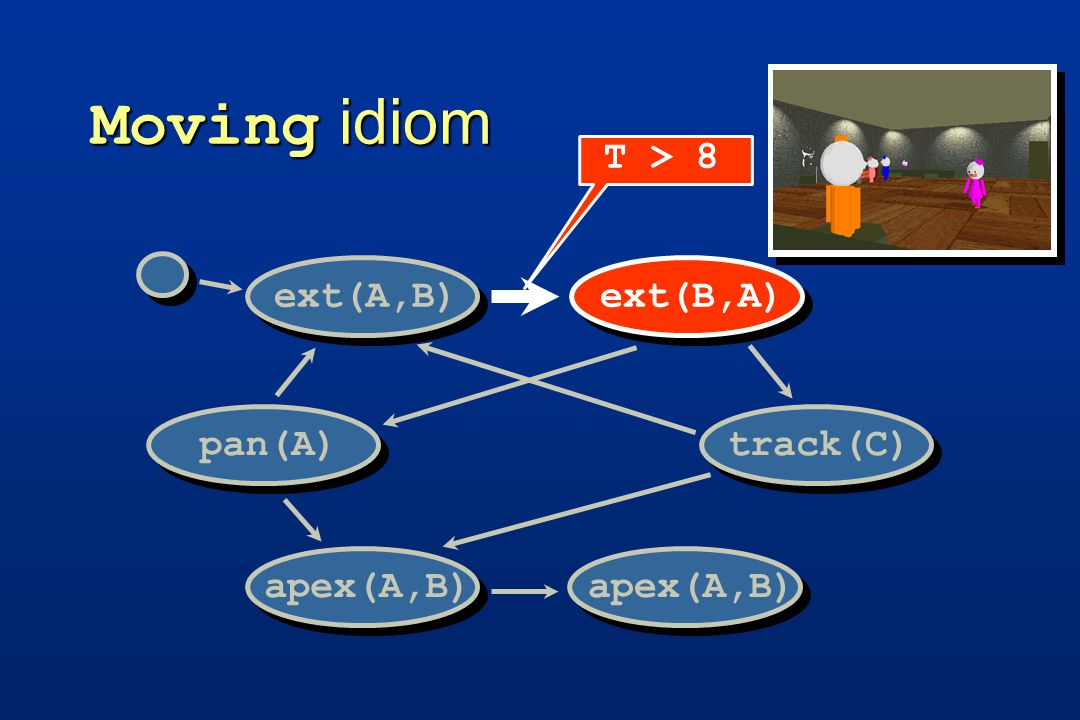 Moving idiom track(C)pan(A) ext(A,B)ext(B,A) apex(A,B) T > 8