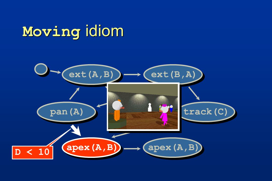 Moving idiom track(C)pan(A)ext(A,B)ext(B,A) apex(A,B) D < 10