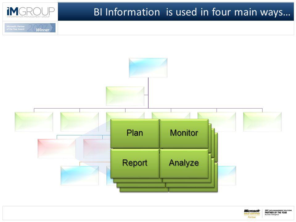 BI Information is used in four main ways… AnalyzeAnalyze MonitorMonitorPlanPlan ReportReport