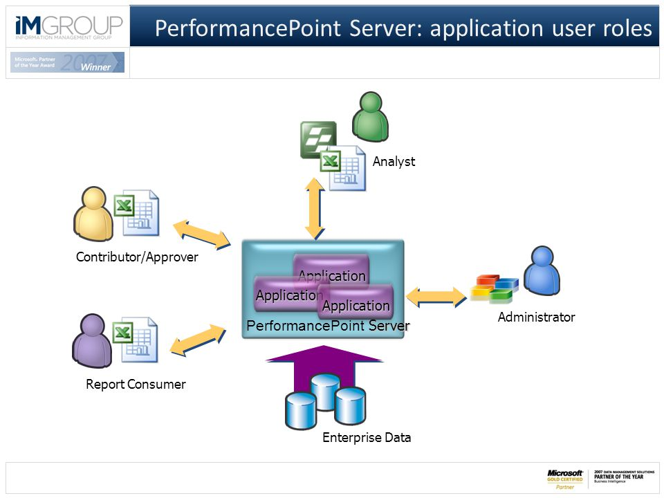 PerformancePoint Server: application user roles Enterprise Data Application Server PerformancePoint Server Analyst Contributor/Approver Administrator Report Consumer Application Application