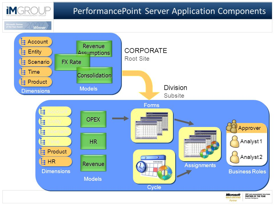 PerformancePoint Server Application Components Account Entity Scenario Time Product Account Entity Scenario Time Product OPEX HR Revenue HR Forms Cycle Assignments Dimensions Models CORPORATE Root Site Division Subsite Approver Analyst 1 Analyst 2 Business Roles RevenueAssumptions FX Rate Consolidation