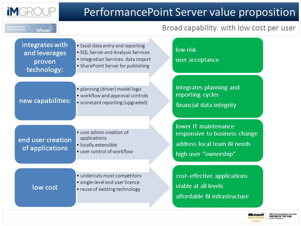Excel data entry and reporting SQL Server and Analysis Services Integration Services: data import SharePoint Server for publishing integrates with and