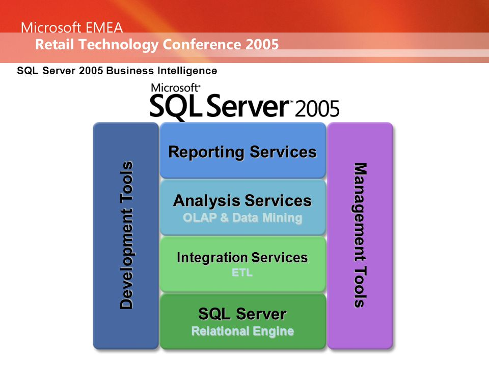 SQL Server 2005 Business Intelligence Analysis Services OLAP & Data Mining Integration Services ETL SQL Server Relational Engine Reporting Services Management Tools Development Tools