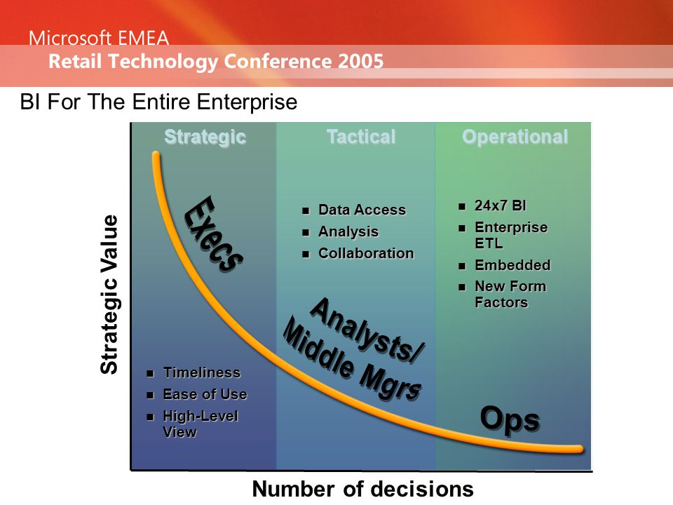 Portal (Office Server) Integrated Offering Office SQL Data Warehouse (SQL RDBMS) Integrate(SSIS)Analyze(SSAS)Report(SSRS) Business Scorecarding (BSM) End-user Analysis (Excel) BIPlatform AnalyticApplications End-userTools Integrated BI Offering