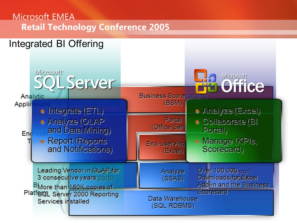 BIPlatform Data Warehouse (SQL RDBMS) Integrate(SSIS)Analyze(SSAS)Report(SSRS) Portal (Office Server) Business Scorecarding (BSM) End-user Analysis (Excel) AnalyticApplications End-userTools Microsoft BI Offering Leading Vendor in OLAP for 3 consecutive years More than 160K copies of SQL Server 2000 Reporting Services installed Integrate (ETL) Analyze (OLAP and Data Mining) Report (Reports and Notifications) Over 100,000 Downloads for Excel Add-in and the Business Scorecard Analyze (Excel) Collaborate (BI Portal) Manage (KPIs, Scorecard) Integrated BI Offering