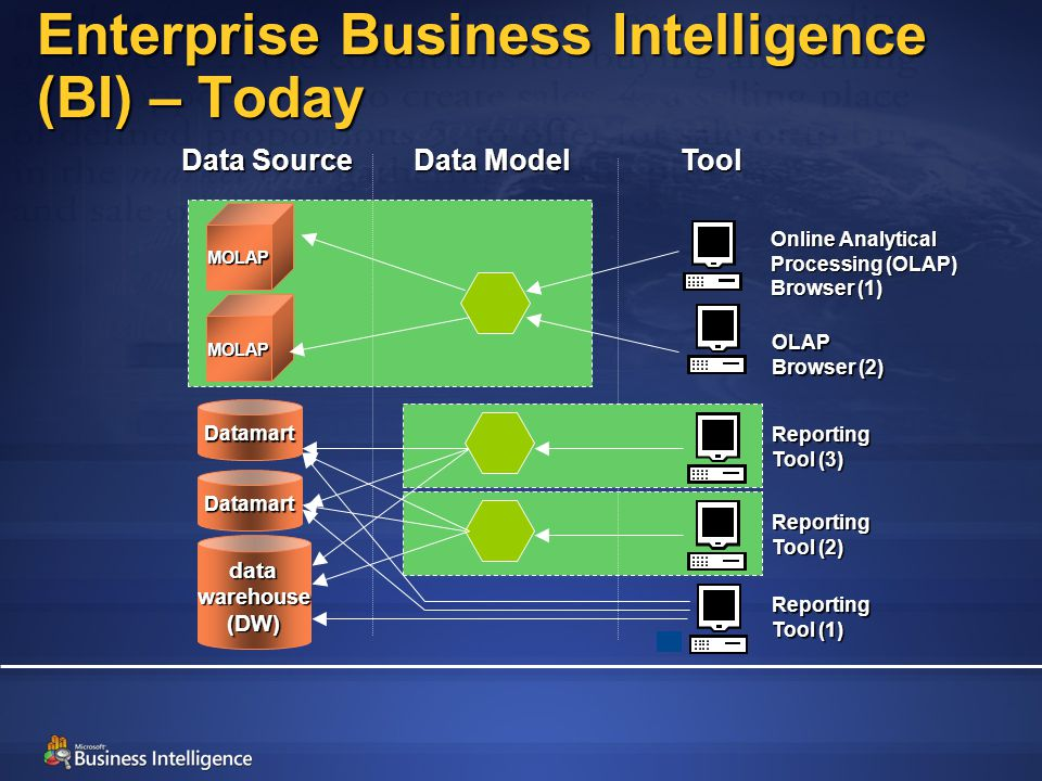 Enterprise Business Intelligence (BI) – Today datawarehouse(DW) Datamart Datamart Data Model Reporting Tool (1) MOLAP MOLAP Reporting Tool (2) Tool Data Source OLAP Browser (2) Online Analytical Processing (OLAP) Browser (1) Reporting Tool (3)