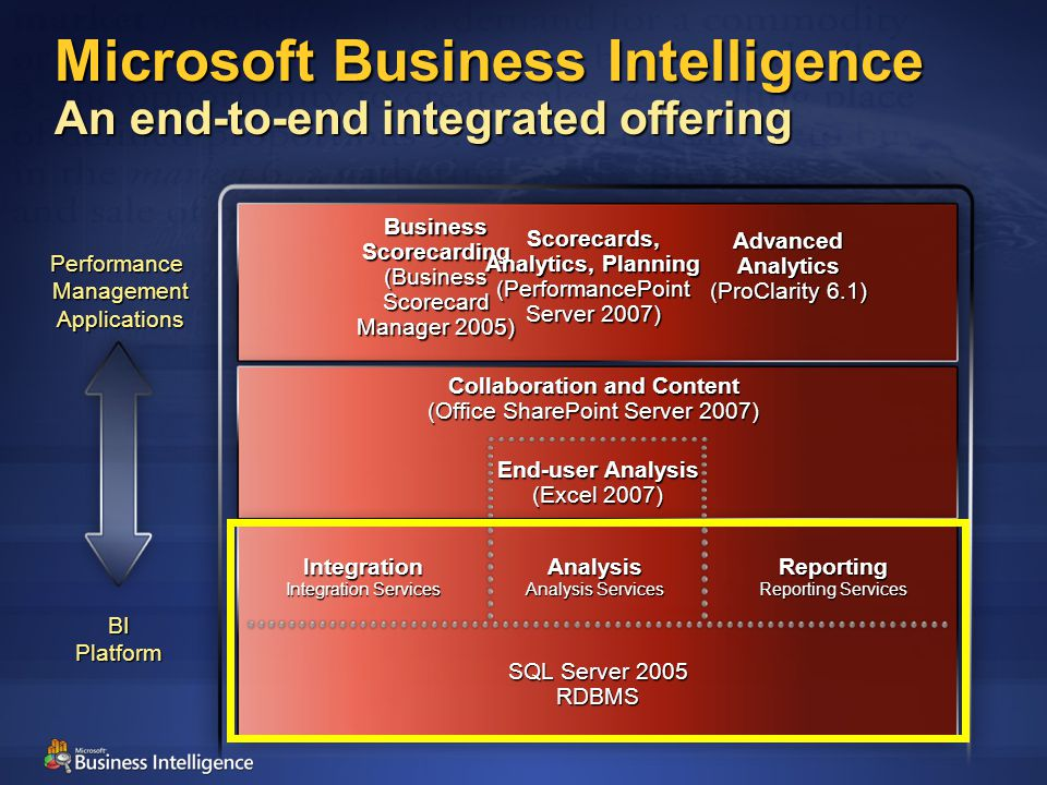 Collaboration and Content (Office SharePoint Server 2007) SQL Server 2005 RDBMS Integration Integration Services Analysis Analysis Services Reporting