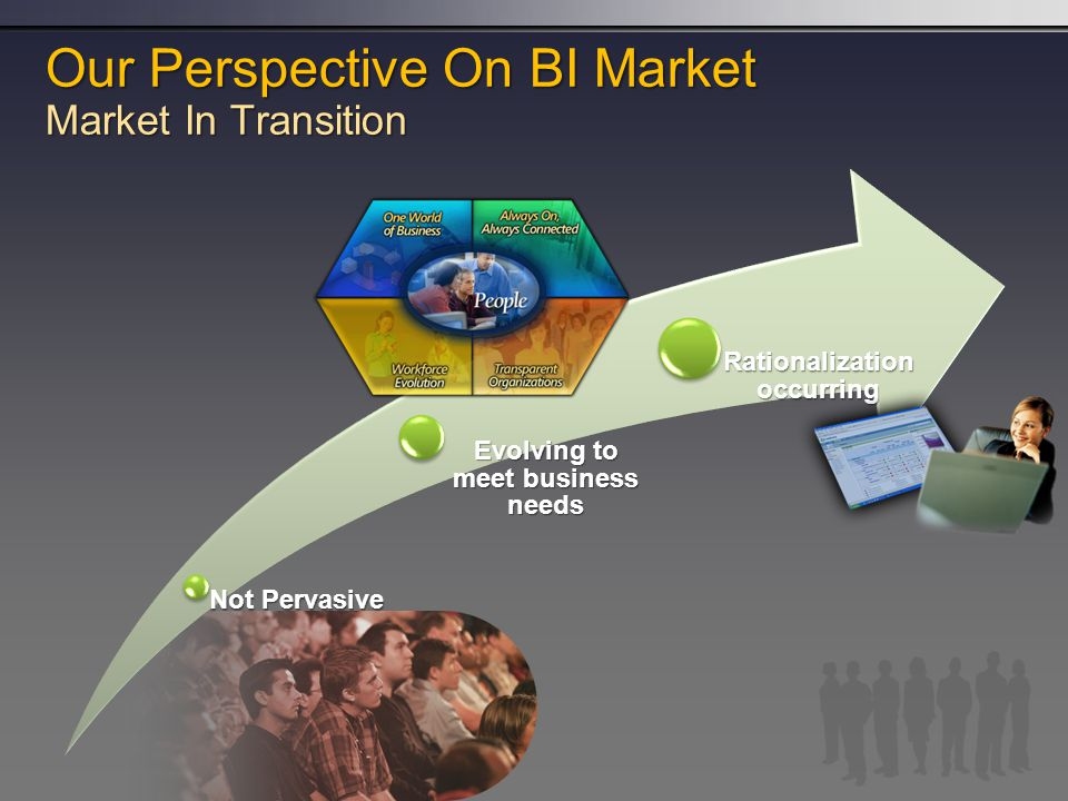 Our Perspective On BI Market Market In Transition Not Pervasive Evolving to meet business needs Rationalization occurring
