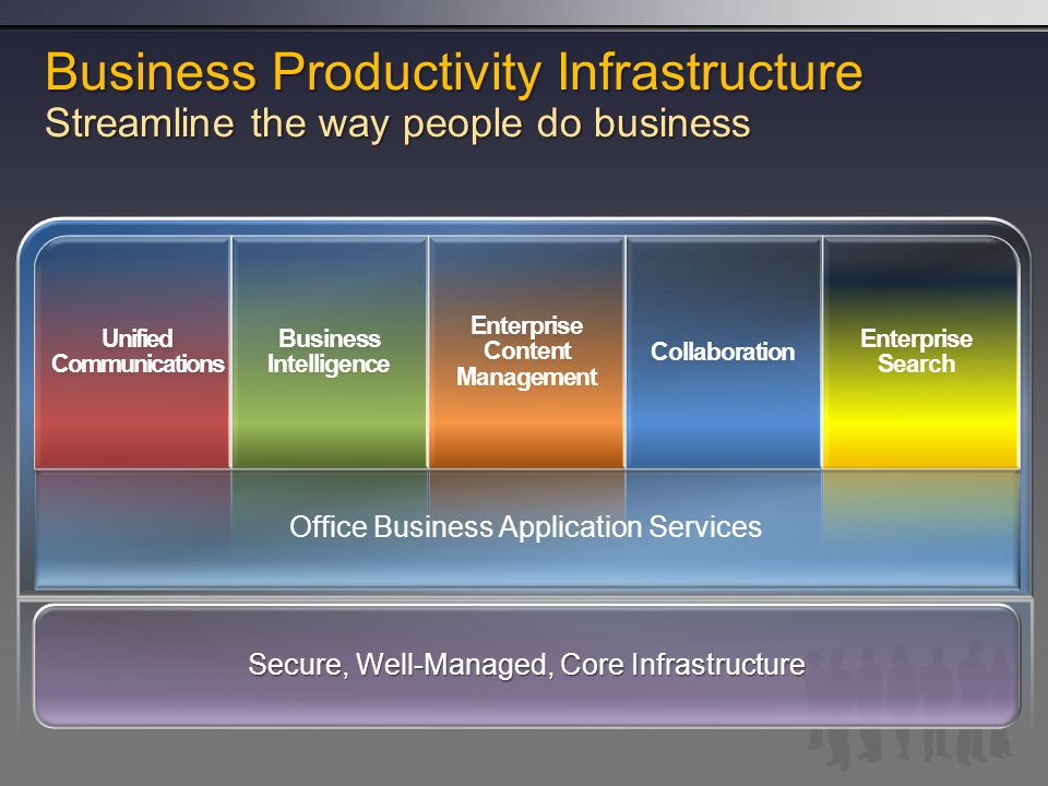 Business Productivity Infrastructure Streamline the way people do business Office Business Application Services Secure, Well-Managed, Core Infrastructure