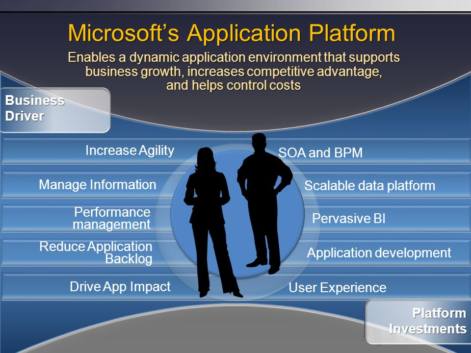 Increase Agility Manage Information Performance management Reduce Application Backlog Drive App Impact Enables a dynamic application environment that supports business growth, increases competitive advantage, and helps control costs Business Driver Platform Investments SOA and BPM Scalable data platform Pervasive BI Application development User Experience Microsoft's Application Platform