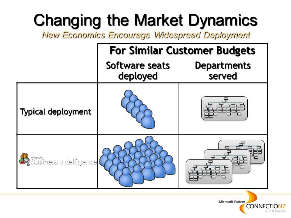 For Similar Customer Budgets Software seats deployed Departments served Typical deployment