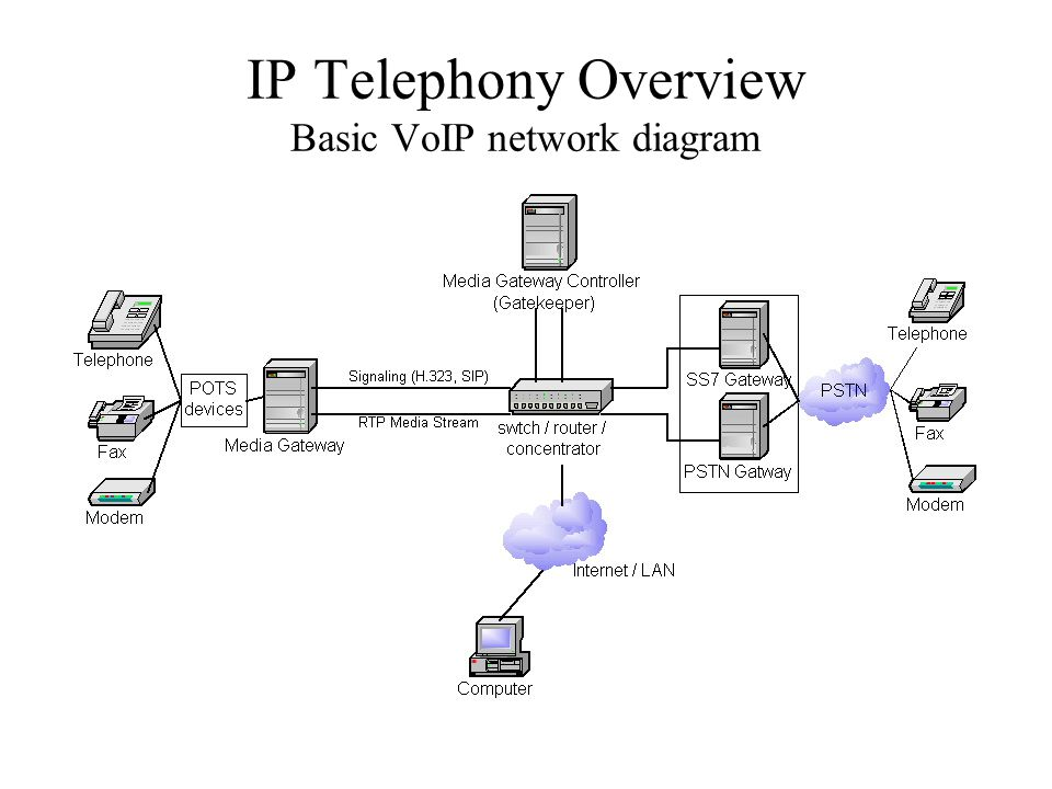 IP Telephony Overview Basic VoIP network diagram