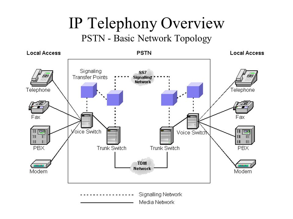 IP Telephony Overview PSTN - Basic Network Topology