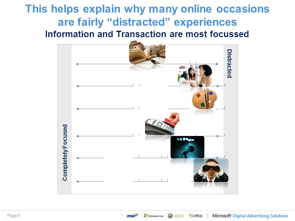 Page 9 This helps explain why many online occasions are fairly distracted experiences Information and Transaction are most focussed Completely Focused Distracted