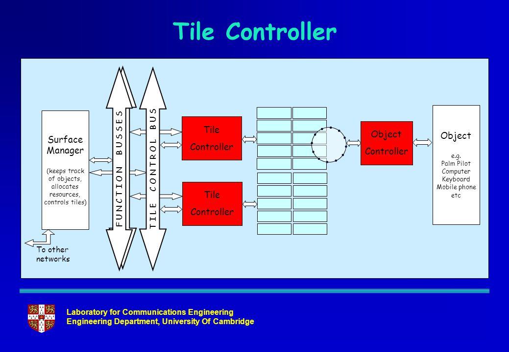 Laboratory for Communications Engineering Engineering Department, University Of Cambridge Tile Controller Tile Controller F U N C T I O N B U S S E S