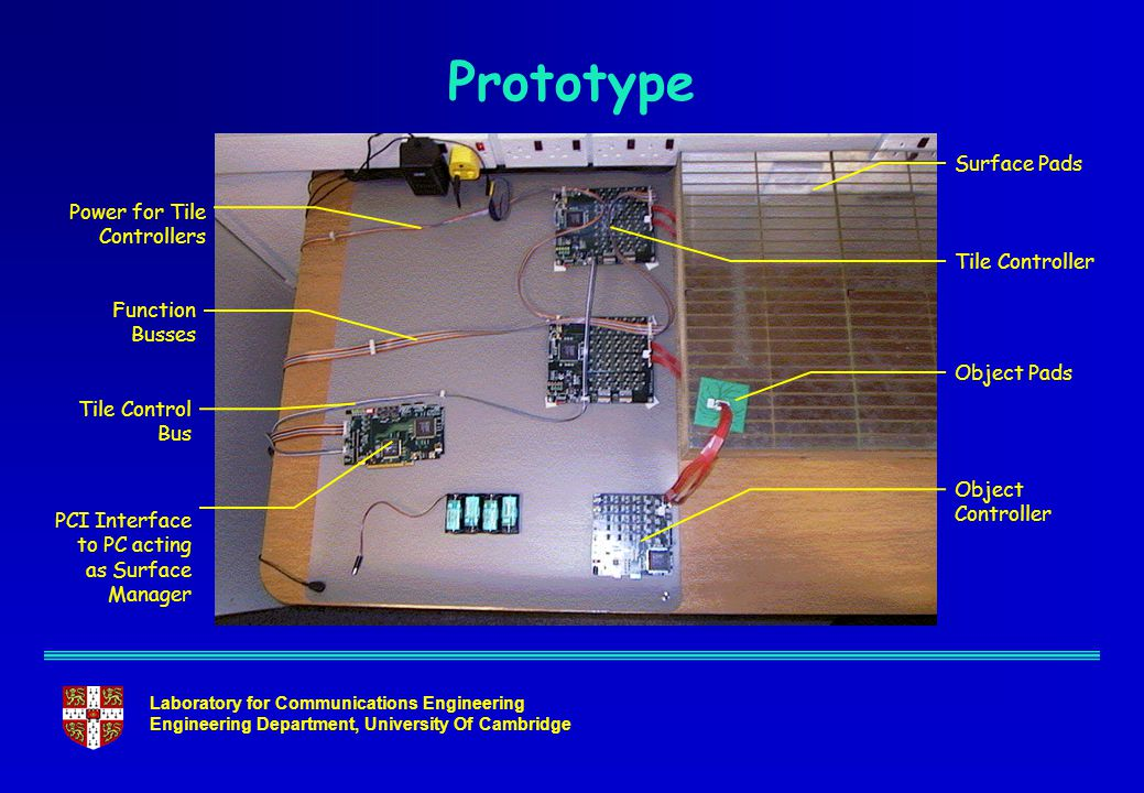 Laboratory for Communications Engineering Engineering Department, University Of Cambridge Prototype Surface Pads Tile Controller Object Pads Object Controller Function Busses Tile Control Bus PCI Interface to PC acting as Surface Manager Power for Tile Controllers