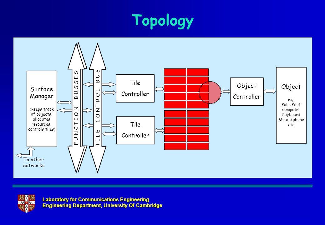 Laboratory for Communications Engineering Engineering Department, University Of Cambridge Topology Tile Controller Tile Controller F U N C T I O N B U
