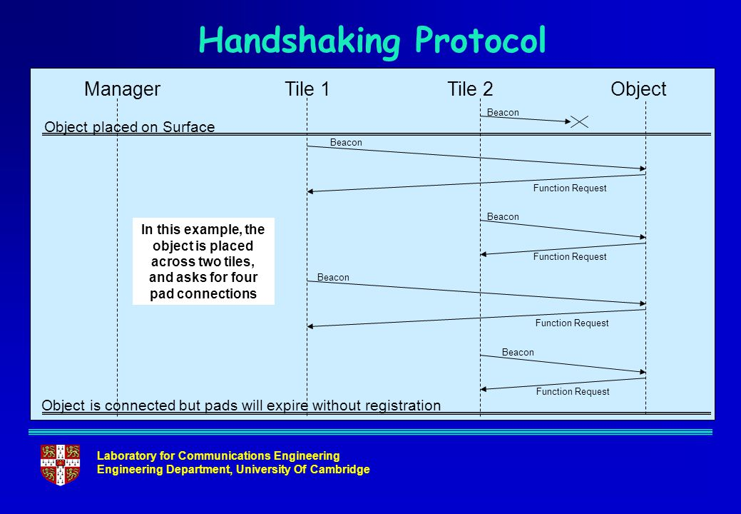 Laboratory for Communications Engineering Engineering Department, University Of Cambridge Handshaking Protocol ManagerTile 1ObjectTile 2 Object placed