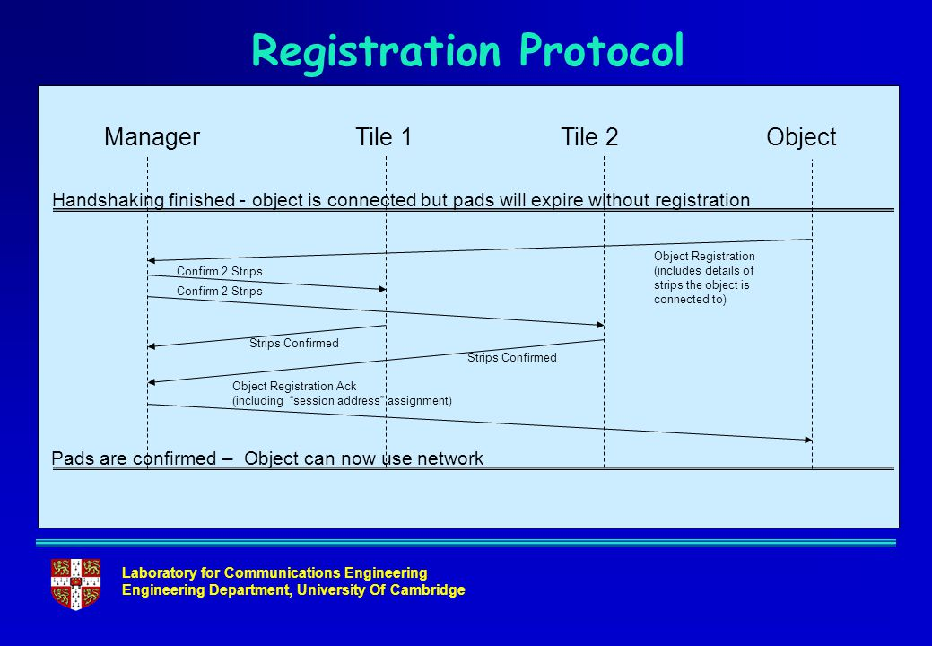 Laboratory for Communications Engineering Engineering Department, University Of Cambridge Registration Protocol ManagerTile 1ObjectTile 2 Handshaking