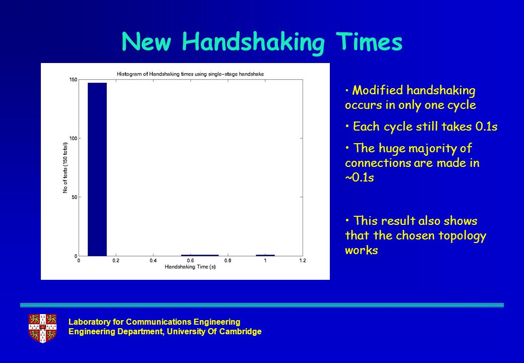 Laboratory for Communications Engineering Engineering Department, University Of Cambridge New Handshaking Times Modified handshaking occurs in only on