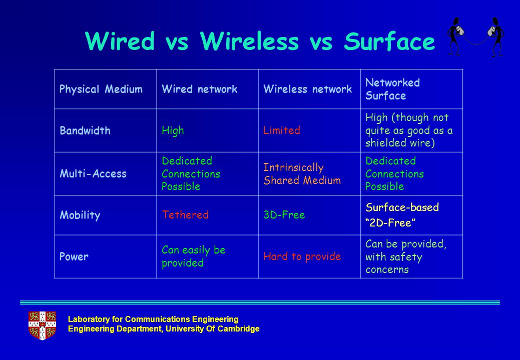Laboratory for Communications Engineering Engineering Department, University Of Cambridge Wired vs Wireless vs Surface Physical MediumWired networkWir