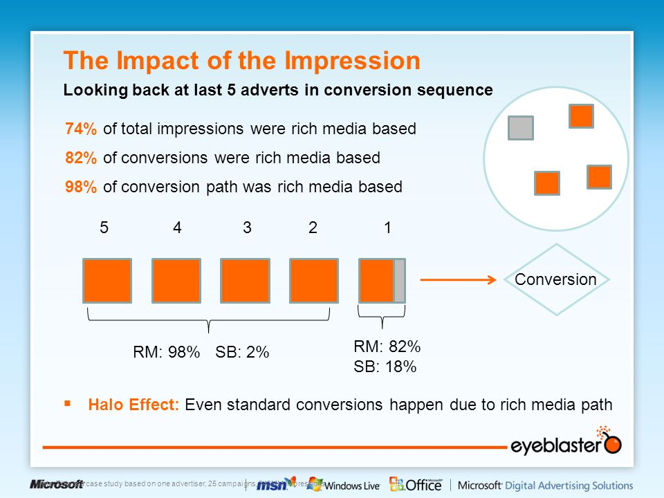  Halo Effect: Even standard conversions happen due to rich media path 74% of total impressions were rich media based The Impact of the Impression Loo