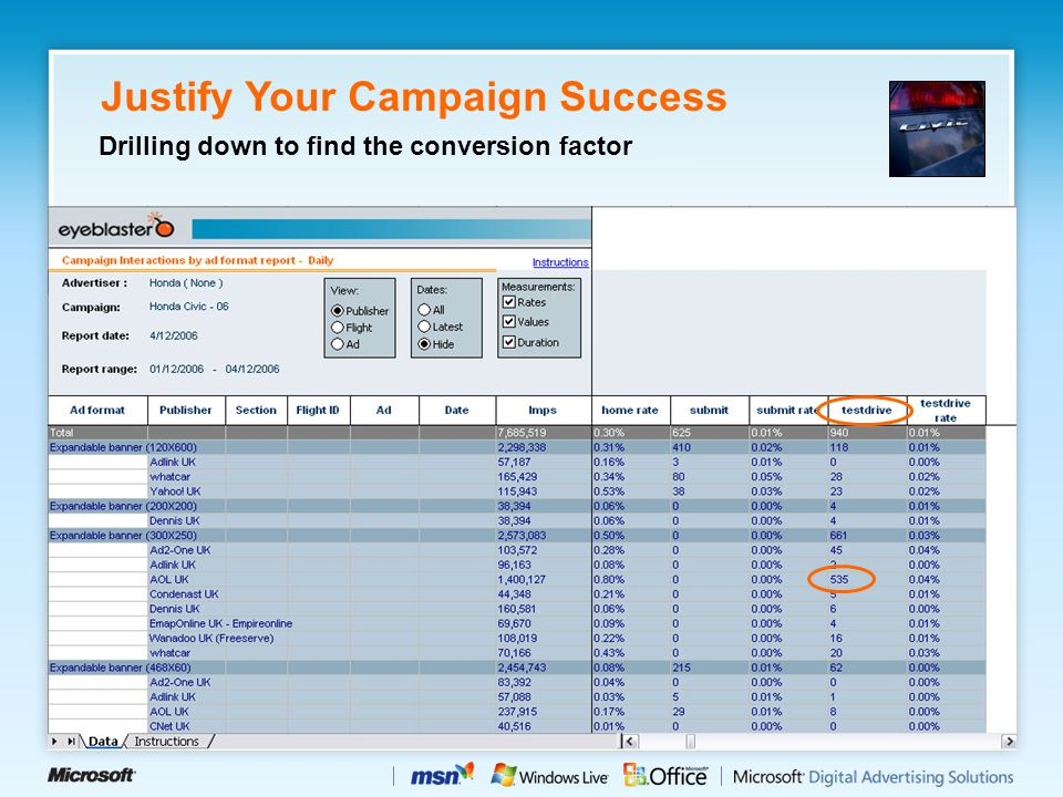 Justify Your Campaign Success Drilling down to find the conversion factor