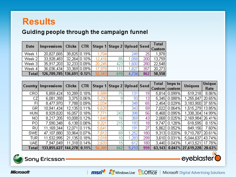 Results Guiding people through the campaign funnel