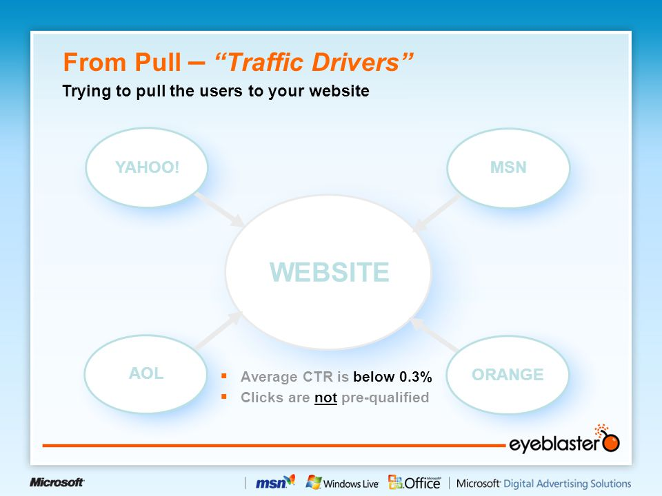 "From Pull – ""Traffic Drivers"" WEBSITE YAHOO! MSN AOL ORANGE  Average CTR is below 0.3%  Clicks are not pre-qualified Trying to pull the users to you"