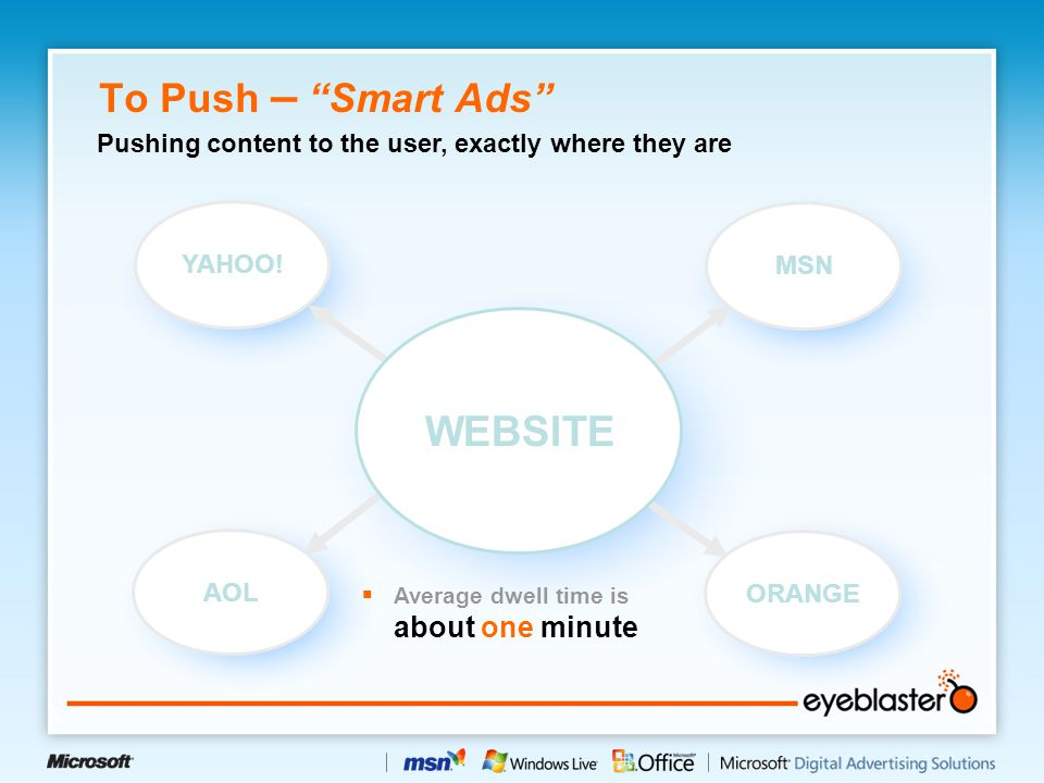 "To Push – ""Smart Ads"" YAHOO! MSN AOL ORANGE WEBSITE  Average dwell time is about one minute Pushing content to the user, exactly where they are"
