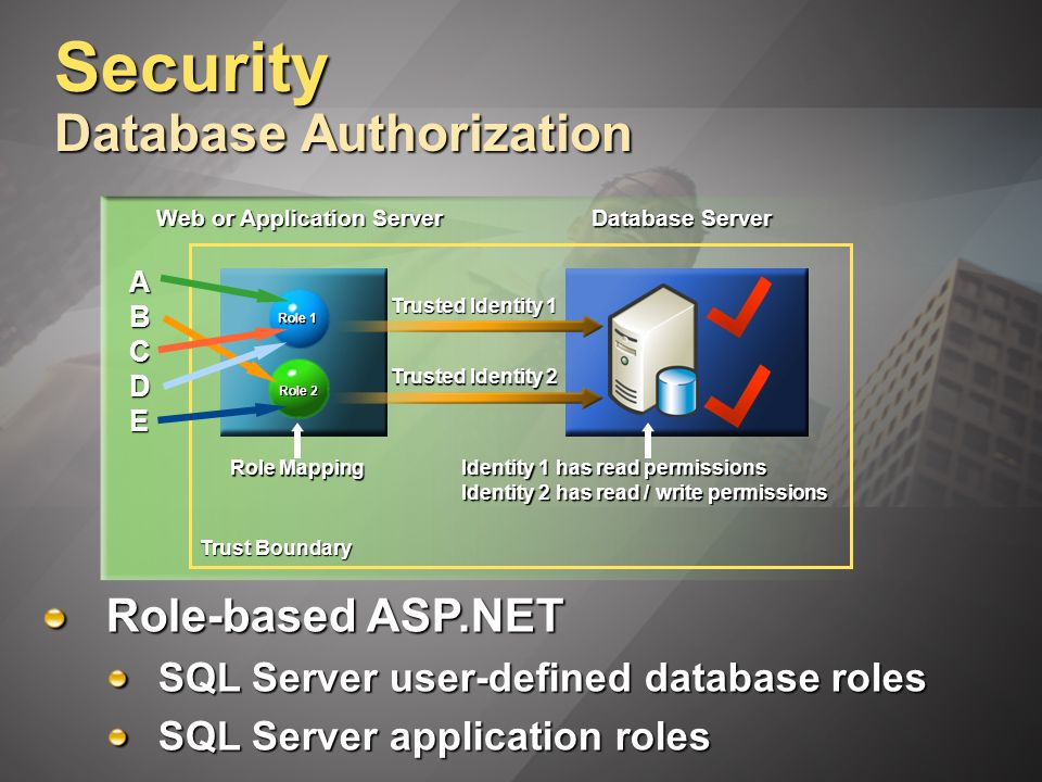 Security Database Authorization Role-based ASP.NET SQL Server user-defined database roles SQL Server application roles Role 1 Role 2 Web or Application Server Database Server Trusted Identity 1 Trusted Identity 2 Identity 1 has read permissions Identity 2 has read / write permissions Role Mapping Trust Boundary ABCDEABCDEABCDEABCDE