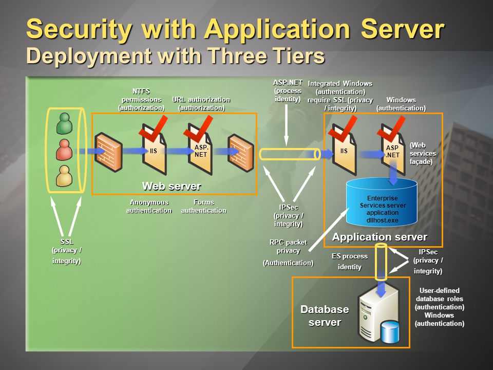IIS Security with Application Server Deployment with Three Tiers ASP.