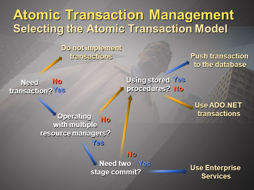 Atomic Transaction Management Selecting the Atomic Transaction Model Needtransaction.