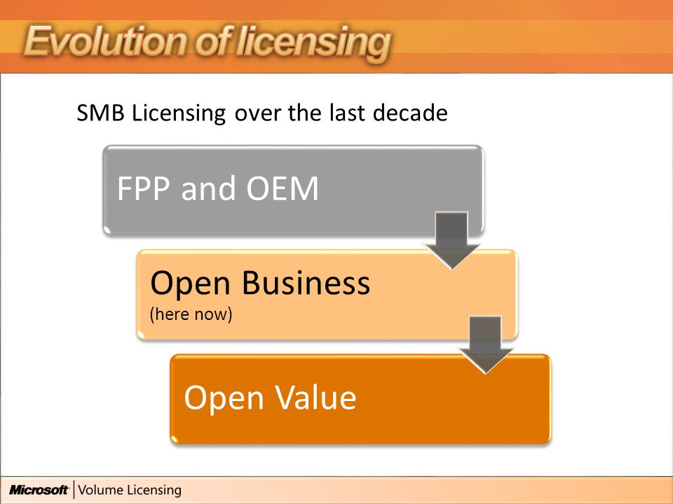 SMB Licensing over the last decade FPP and OEM Open Business (here now) Open Value