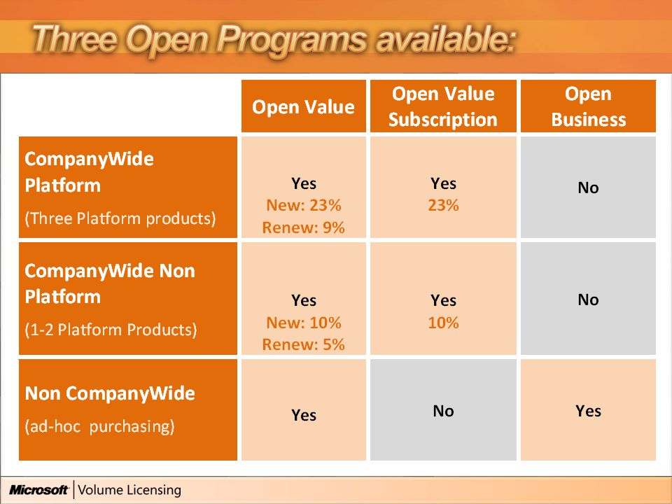 Open Value: 5 L&SA or 5 x SA Annual purchasing (over 3 year agreement) Open Business: 5 x mixture of L, L&SA, SA, L&SA/SA should be via Open Value Upfront only (2 years) Same Price - two different ways to procure.