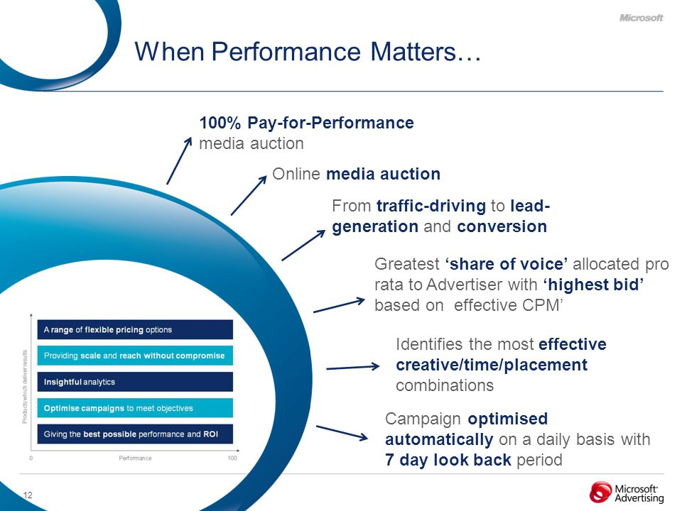 12 When Performance Matters… 100% Pay-for-Performance media auction Online media auction From traffic-driving to lead- generation and conversion Campaign optimised automatically on a daily basis with 7 day look back period Identifies the most effective creative/time/placement combinations Greatest 'share of voice' allocated pro rata to Advertiser with 'highest bid' based on effective CPM'