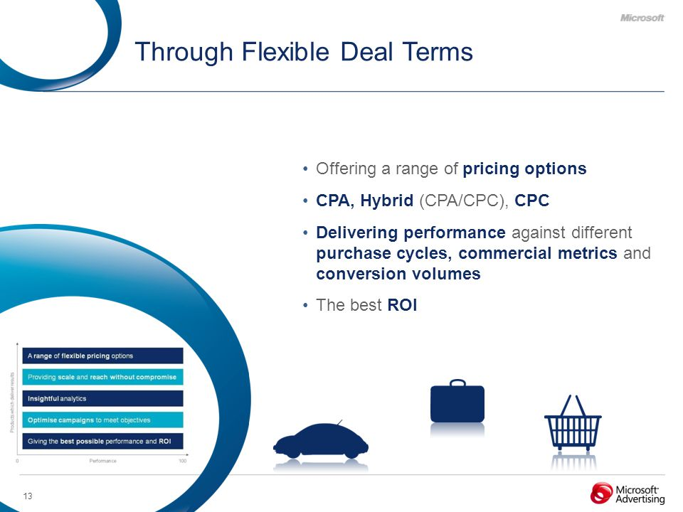13 Through Flexible Deal Terms Offering a range of pricing options CPA, Hybrid (CPA/CPC), CPC Delivering performance against different purchase cycles, commercial metrics and conversion volumes The best ROI