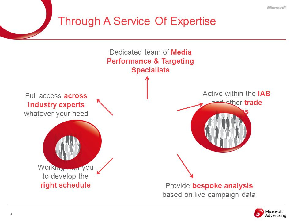 8 Through A Service Of Expertise Provide bespoke analysis based on live campaign data Full access across industry experts whatever your need Active within the IAB and other trade bodies Dedicated team of Media Performance & Targeting Specialists Working with you to develop the right schedule