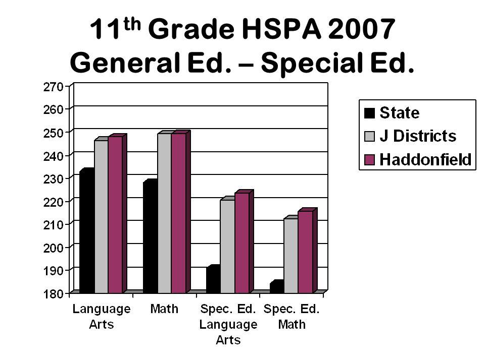 11 th Grade HSPA 2007 General Ed. – Special Ed.