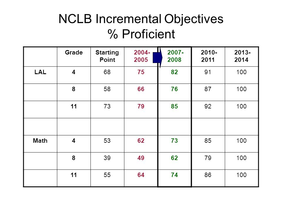 NCLB Incremental Objectives % Proficient GradeStarting Point 2004- 2005 2007- 2008 2010- 2011 2013- 2014 LAL468758291100 858667687100 1173798592100 Math453627385100 839496279100 1155647486100