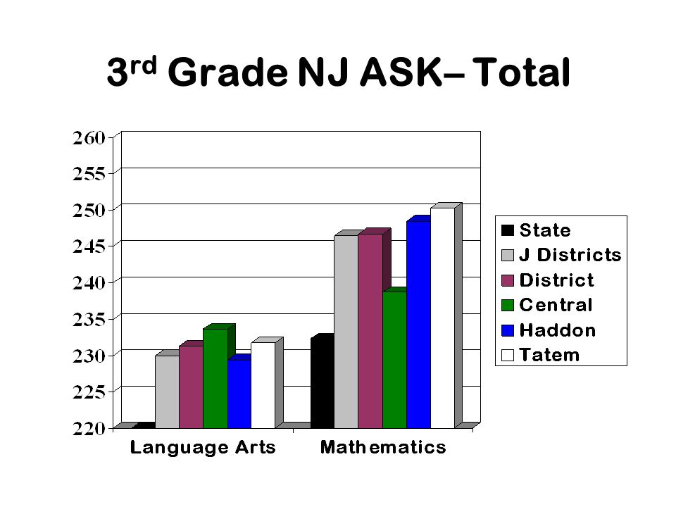3 rd Grade NJ ASK– Total