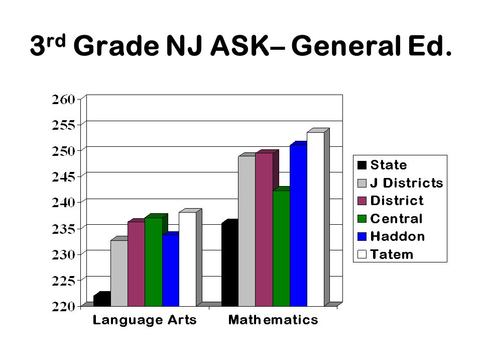 3 rd Grade NJ ASK– General Ed.