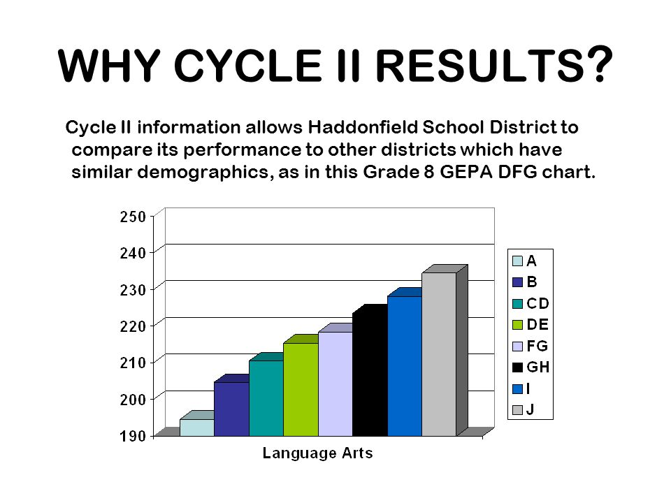 CYCLE II RESULTS 2007: AYP All Schools Made Adequate Yearly Progress 95% Participation Rate AYP Benchmark Targets for 4, 8, 11 Lang.