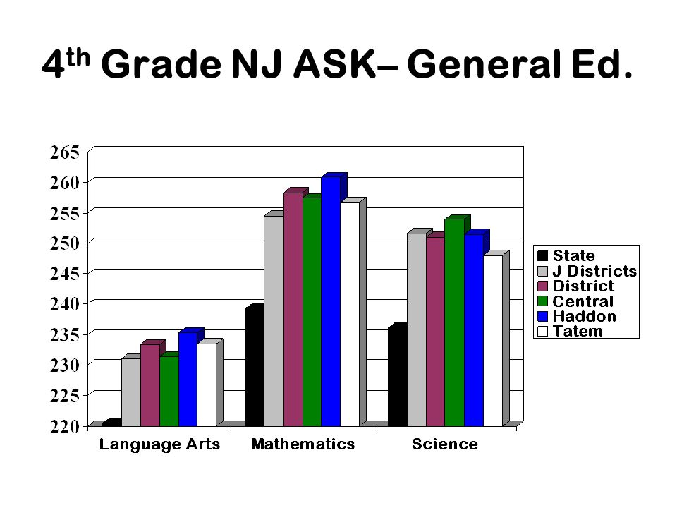 4 th Grade NJ ASK– General Ed.