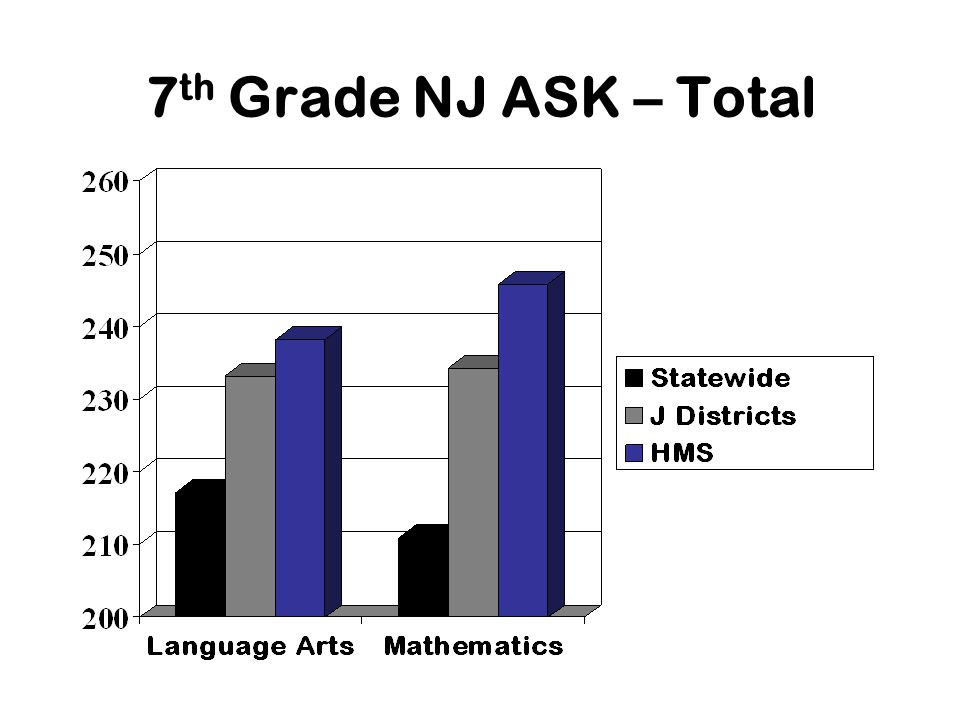 7 th Grade NJ ASK – Total