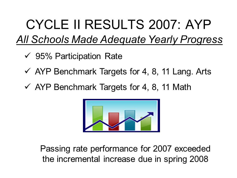 11 th Grade HSPA– Total Students Percent Advanced Proficient