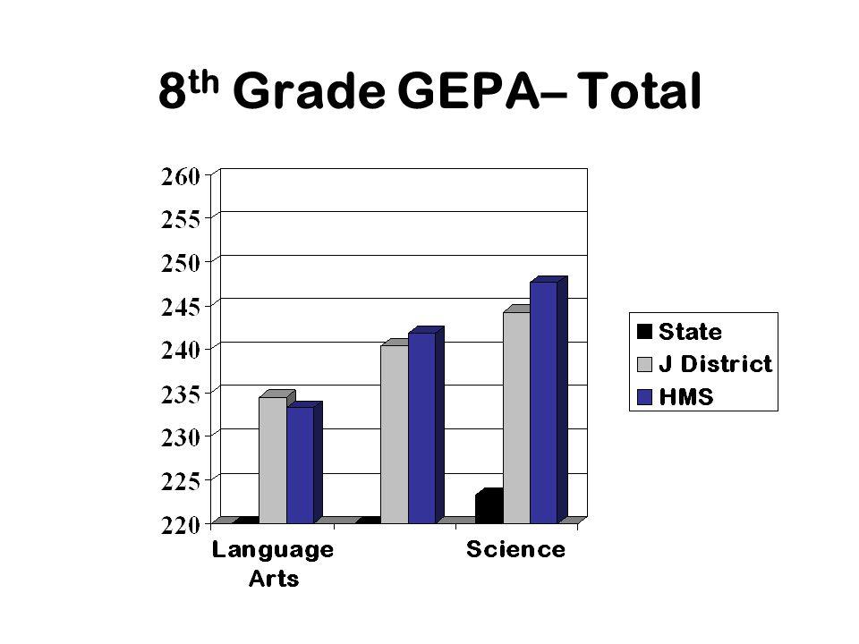 8 th Grade GEPA– Total