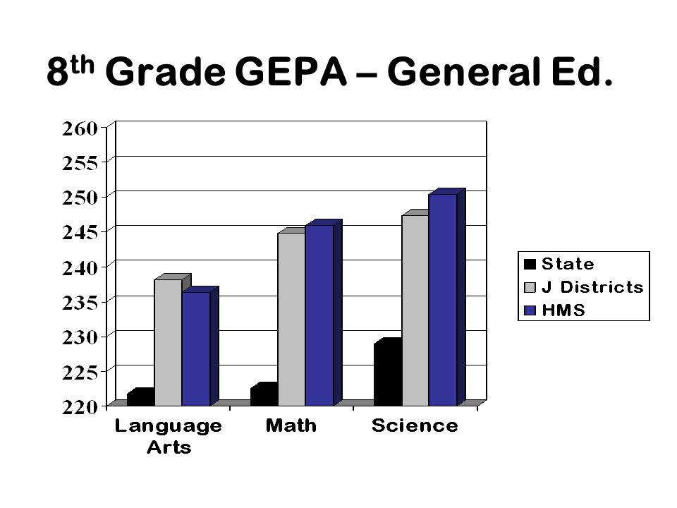 8 th Grade GEPA – General Ed.