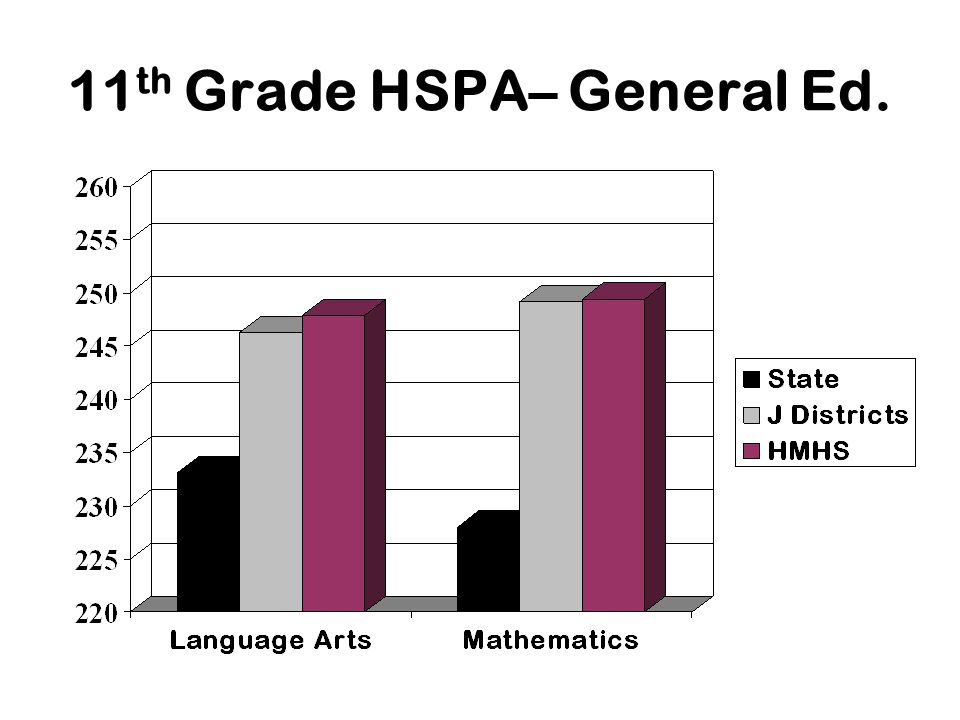 11 th Grade HSPA– General Ed.